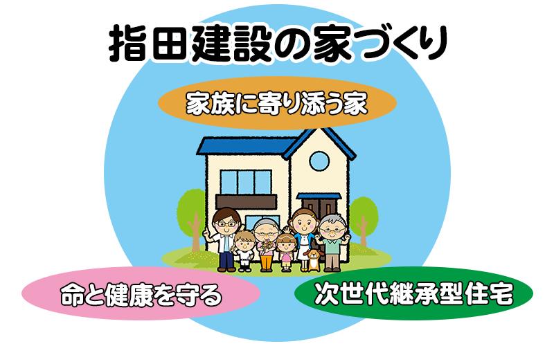 指田建設の家づくり